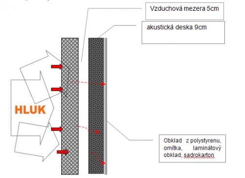 Schéma nejlepšího způsobou odhlučnění stěn, zdroj: akusticka-pena.cz