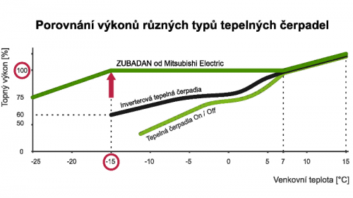 Porovnání výkonu různych typů čerpadel, zdroj: ctcplzen.cz