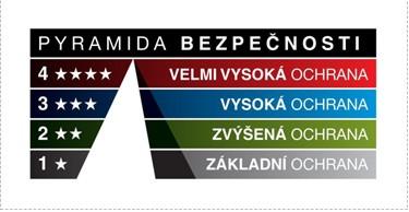 Pyramida bezpečnosti, zdroj: rostex.cz