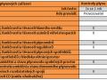 tabulka-revize